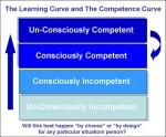 O déficit de competência em Marketing | Blog da Marketing2go!