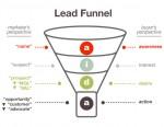 otimização do ciclo de vendas