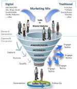 Funil de marketing B2B