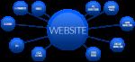 Faça de seu website o centro de sua estratégia de Marketing | Blog da Marketing2go!