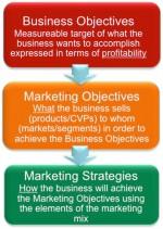 10 respostas que Marketing precisa dar aos CEOs | Blog da Marketing2go!