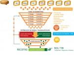 Como criar sinergia e otimizar o seu ciclo de Automação de Marketing