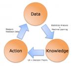 dados-conhecimento-ação