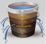 Como automação de marketing evita perda de leads