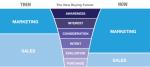 a maiorparte do ciclo de compra agora é do Marketing