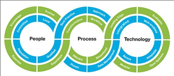 É preciso investir em tecnologia, pessoas e processos | Blog da Marketing2go!